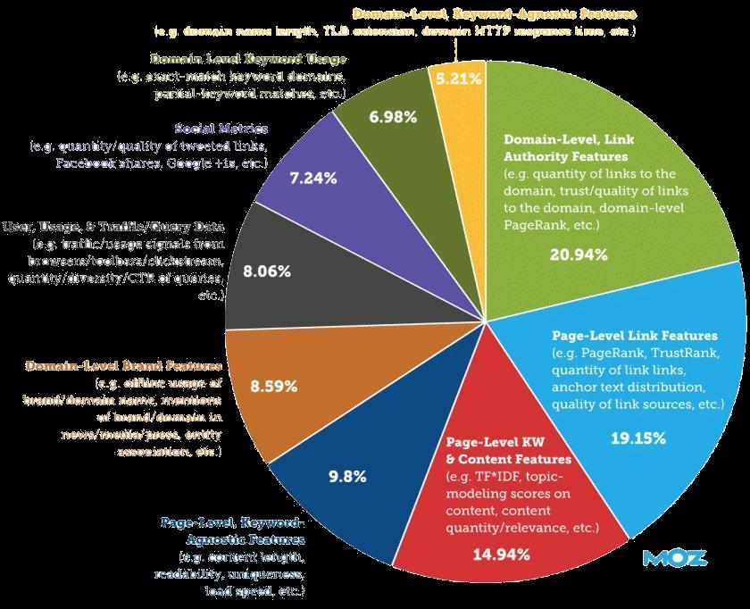 سایر عوامل موثر بر رتبه بندی سایت توسط گوگل