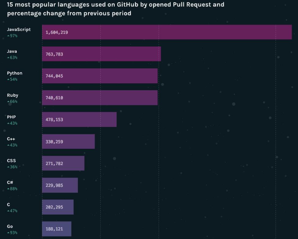 ۱۵ زبان برنامه نویسی محبوب بر اساس نظرسنجی از متخصصین کامپیوتر