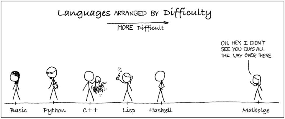 زبان های برنامه نویسی بر اساس درجه سختی یادگیری